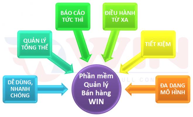 Các ưu điểm của phần mềm quản lý do WIN cung cấp